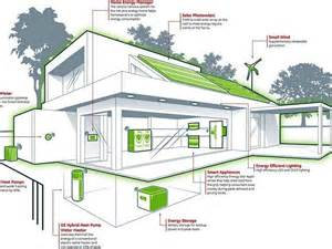 energy efficient house plans designs energy house plans numberedtype