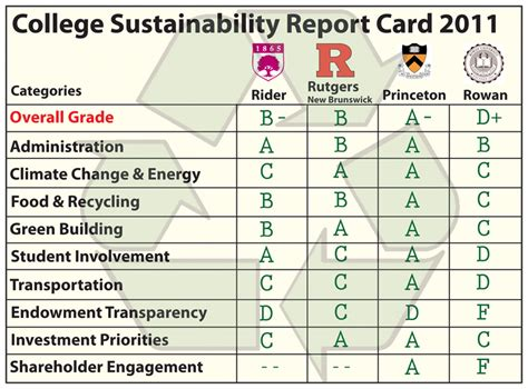 how to make a college report card broncs get grade for sustainability b the rider news