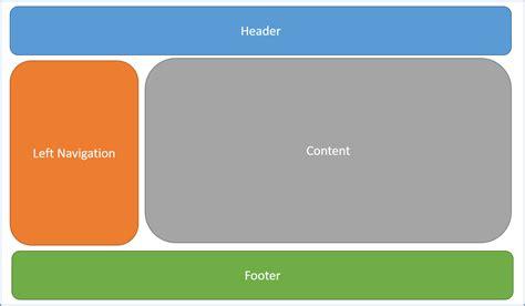 layout microsoft docs