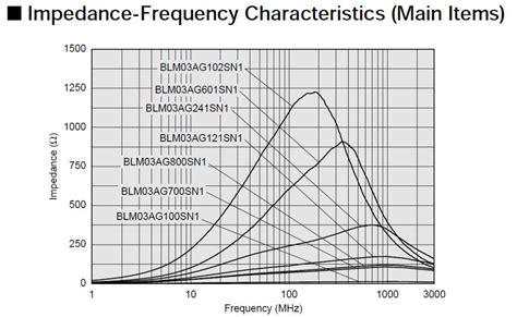 ferrite bead datasheet lmh6629 trans impedance lifier oscillating around 1 ghz