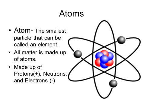 What Is A Proton Made Of by Atoms Atom The Smallest Particle That Can Be Called An