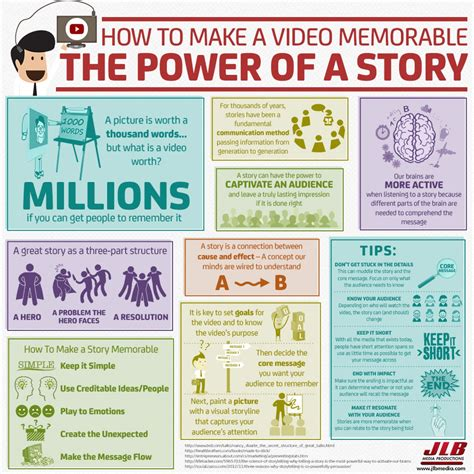 how to create a story how to make a memorable the power of a story