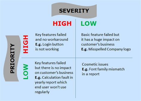 what is high what is the difference between severity and priority
