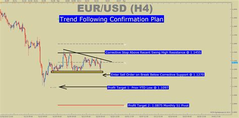 confirmation based fx trading plan