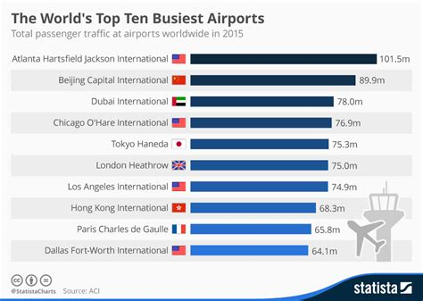 chart the world s best employers 2017 statista chart the world s top 10 busiest airports statista