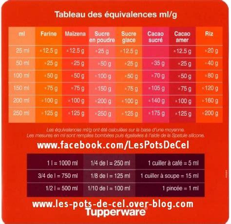 les cuillers mesures 233 quivalences ml et grammes les pots de cel