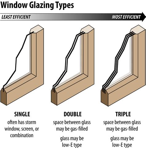 Window Glazing Types Timmeko Flickr