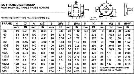 Electric Motor Frame by Motor Frame Size Chart Frame Design Reviews