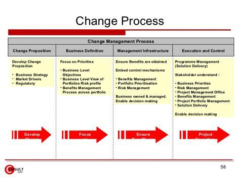 54 management of change procedure template change