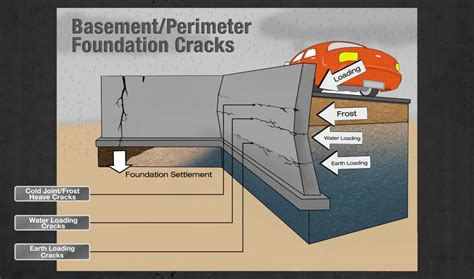 repair basement wall cracked basement walls basement finishing