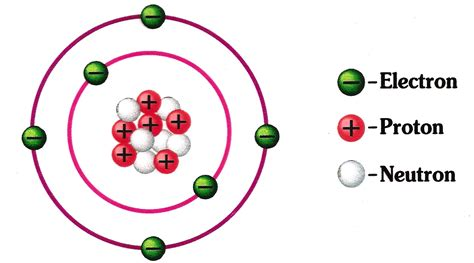 Carbon Number Of Protons by Atoms Electron Neutron And Protons Sciencepedia