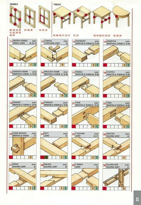 types of woodworking cls 25 best ideas about wood joints on