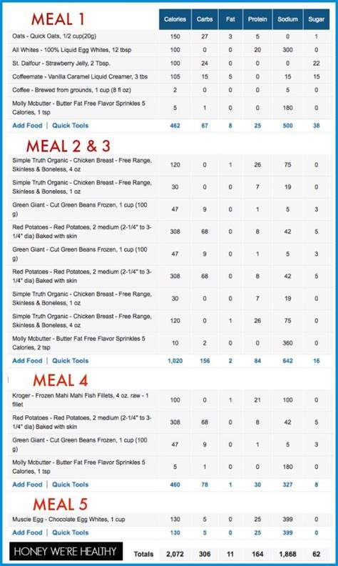 Bikini Contest Meal Plan- macro nutrient breakdown ... Fitness Competition Diet