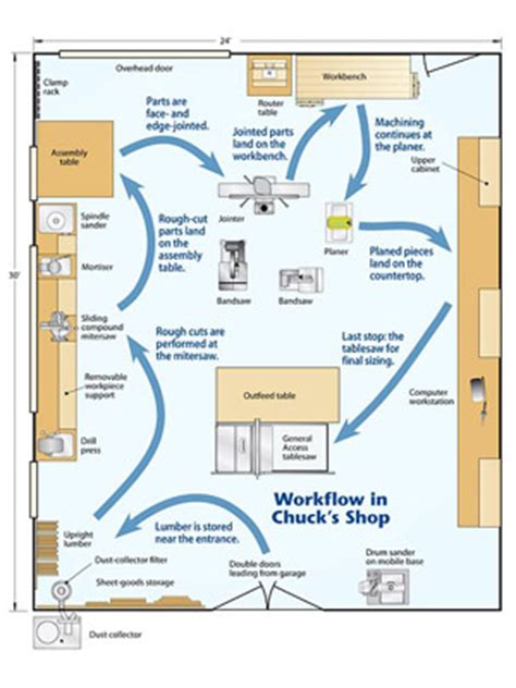 woodworking shop plans woodworking on wheels chuck isaacson shop