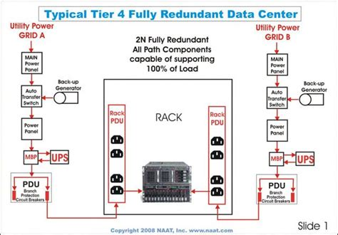 Room Layout Generator data center tier rating breakdown tier 1 2 3 4 cla
