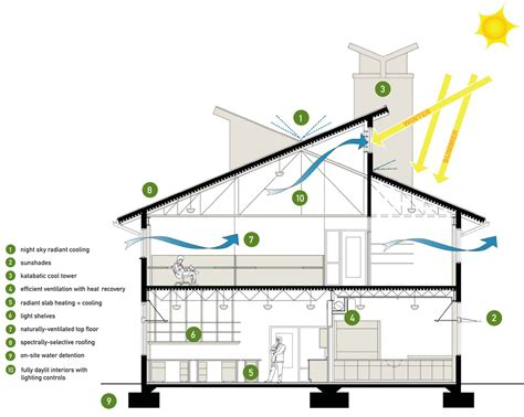 green architecture house plans building section showing the different sustainable design