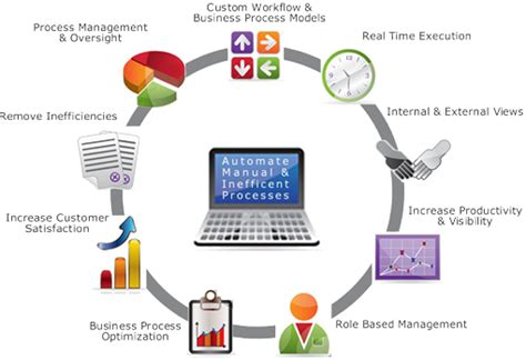 process of enterprise web solution web software and mobile