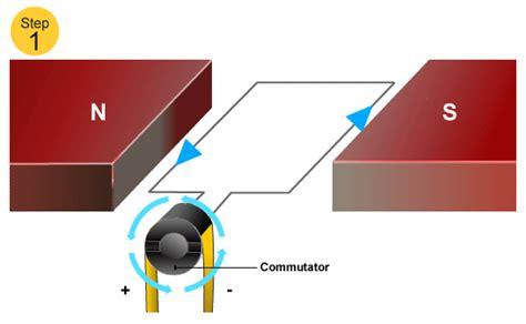 Electric Motor Physics by Standard Grade Bitesize Physics Movement From