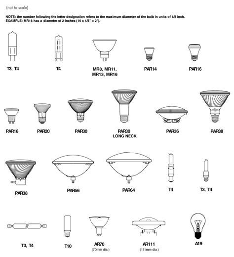 types of light bulbs halogen bulb types topbulb