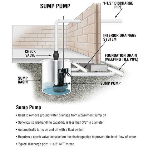 sump basement sewer