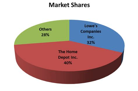home depot paint vs lowes home improvement market shares and hirschman herfindahl
