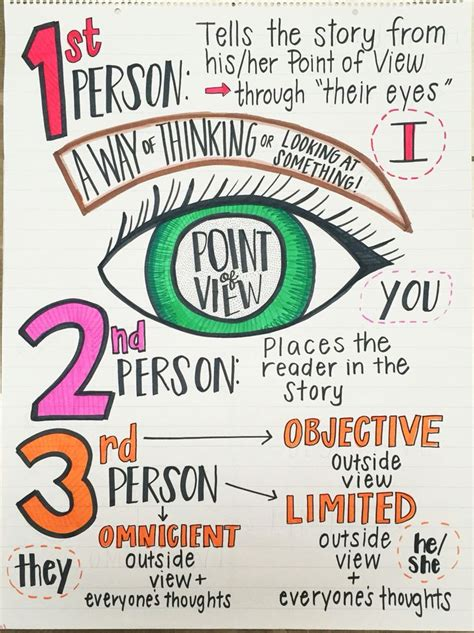 picture books to teach point of view 42 best images about anchor charts on texts