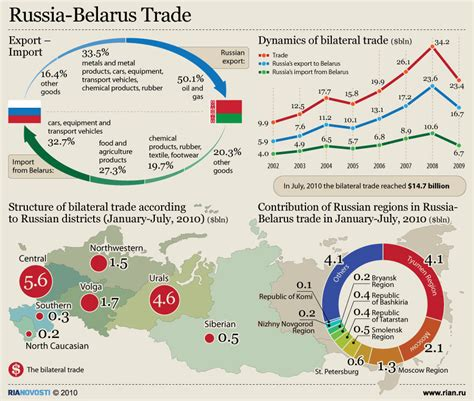 russian trade russia belarus trade sputnik international