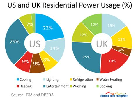how much electricity does the average home use what are the major uses of electricity