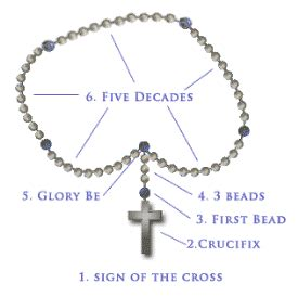how many are on a rosary the still small voice praying with a catholic rosary