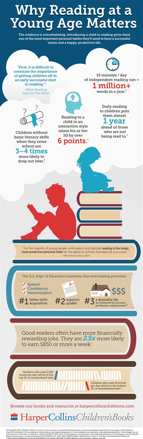 read info why reading matters infographic smart hivesmart hive