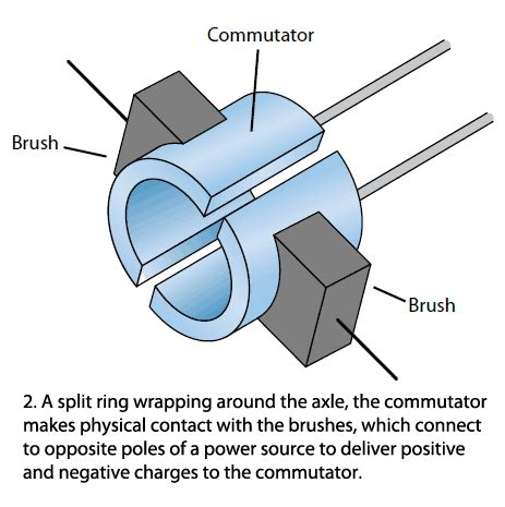 Commutator Electric Motor by What Is Commutator In Dc Motor Impremedia Net