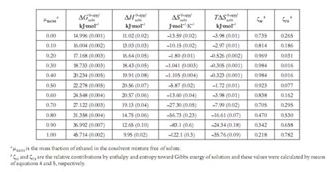 enthalpy change of solution table thermodynamic study of the solubility of sodium