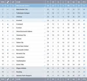 klasemen liga inggris klasemen sementara liga premier inggris 10 maret 2013