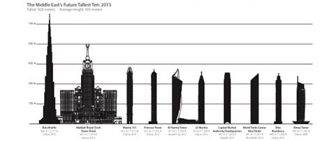 150 metres in uae property boom 192 towers to rise 150 metres by