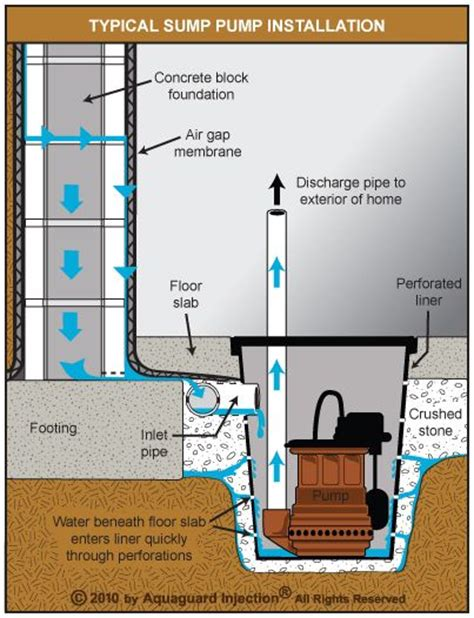 best 25 sump pump ideas on pinterest underground