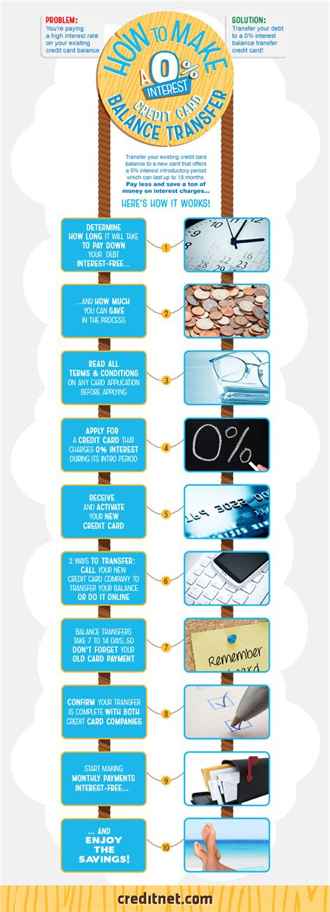 how to make a balance transfer credit card infographic how to make a 0 interest credit card balance