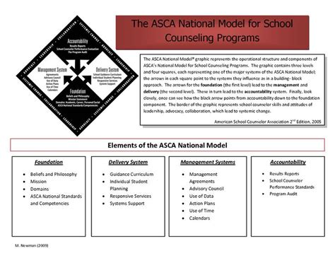 the asca national model a framework for school counseling programs 3rd edition 17 best ideas about asca national model on
