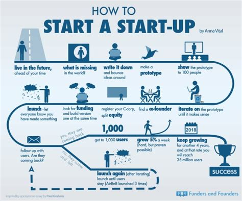 travel startups the barriers to entry are very low but