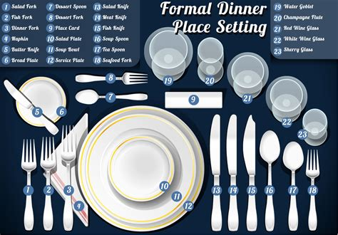Dining Table Etiquettes The Ultimate Table Setting Guide