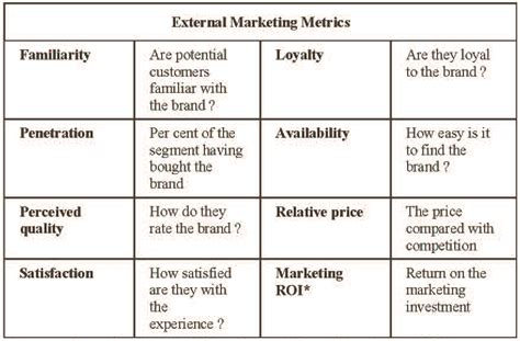 the tyranny of metrics changing market relationships in the age