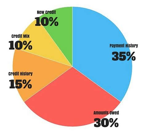 how do you make payments on a credit card can you make a loan payment with a credit card home