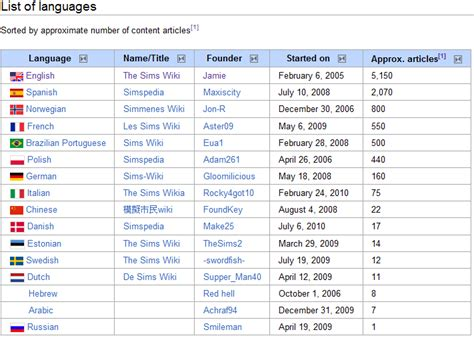 list of image wiki list of languages png the sims wiki