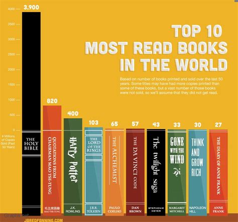 popular picture books world s 10 popular books sold in last 50 years