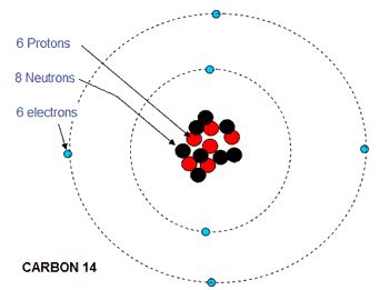 Carbon Number Of Protons by Classification