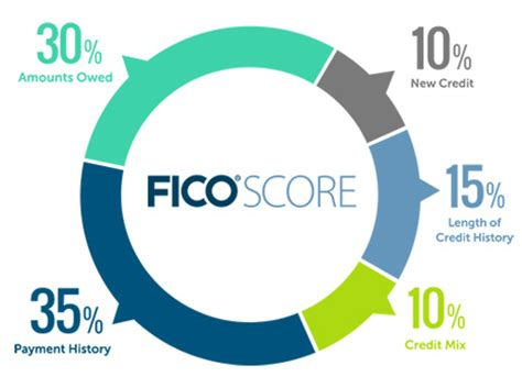 what makes a credit card how closing a credit card impacts your fico score