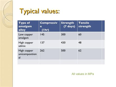 what is high strength and of dental amalgam