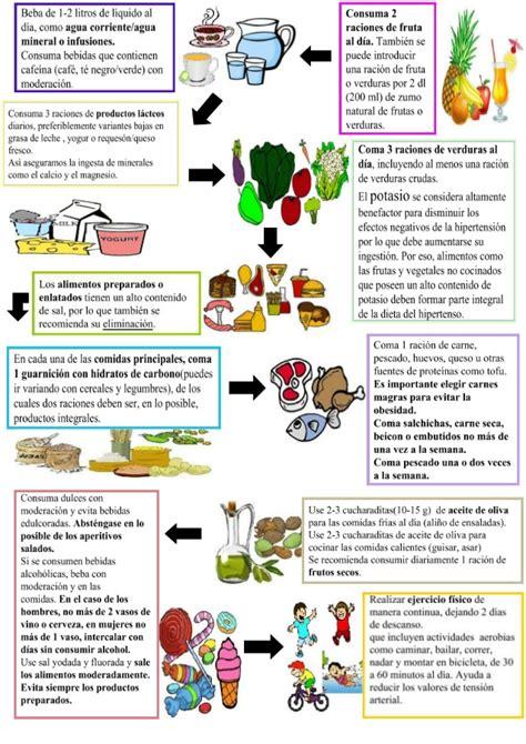 dieta sin sal para hipertensos alimentaci 243 n en hipertensos