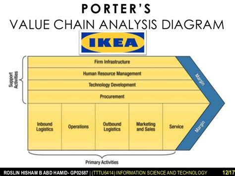ikea porter s five forces and value chain analysis
