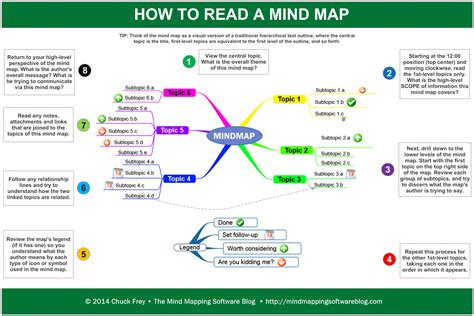 how to read how to read a mind map