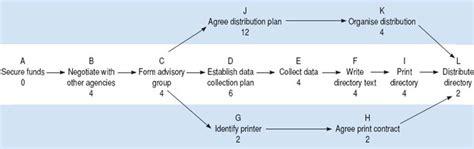 10 project schedule planning project management